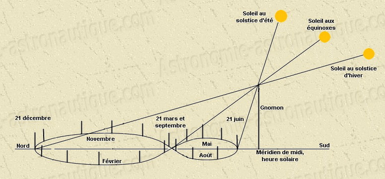 cadran solaire analemmatique