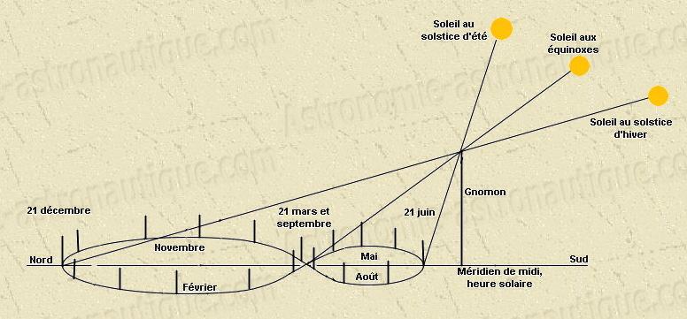 gnomon cadran solaire